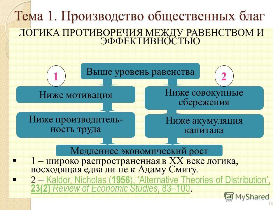 ЛОГИКА ПРОТИВОРЕЧИЯ МЕЖДУ РАВЕНСТВОМ И ЭФФЕКТИВНОСТЬЮ 1 – широко распространенная в XX веке логика, восходящая едва ли не к Адаму Смиту. 2 – Kaldor, Nicholas ( 1956 ), Alternative Theories of Distribution, 23(2) Review of Economic Studies, 83–100. Ka