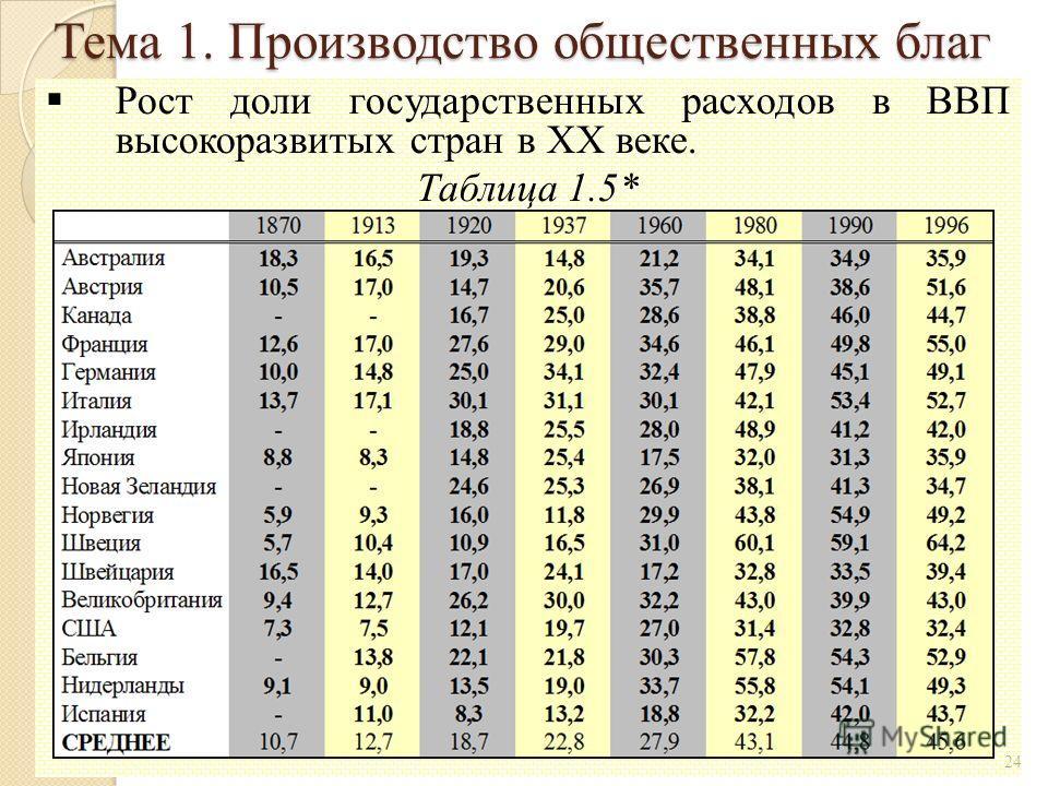 Рост доли государственных расходов в ВВП высокоразвитых стран в XX веке. Таблица 1.5* 24 Тема 1. Производство общественных благ