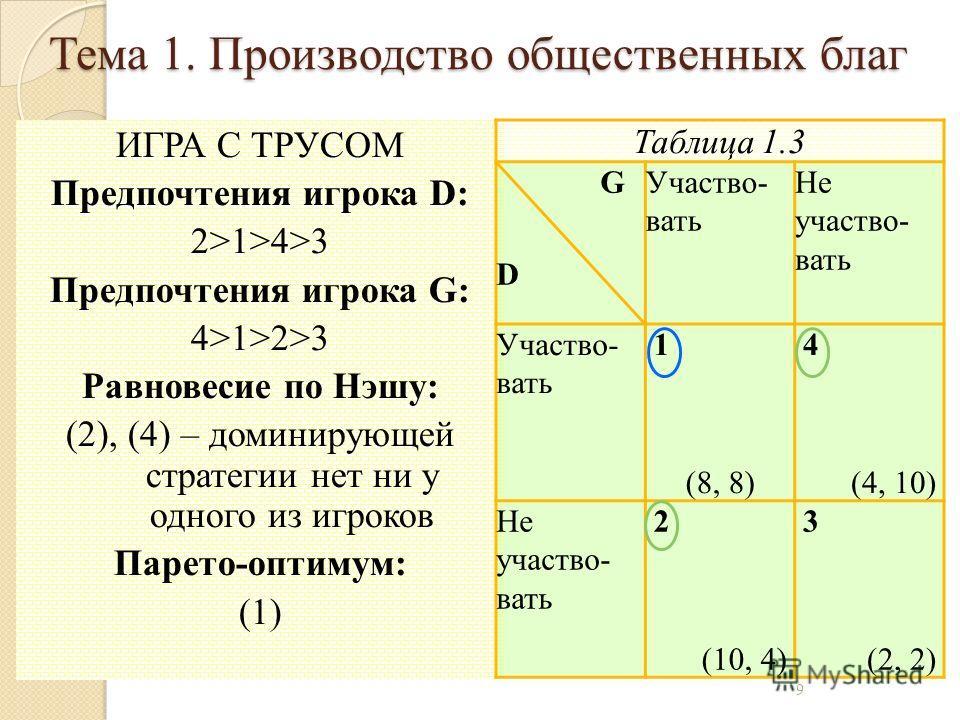 ИГРА С ТРУСОМ Предпочтения игрока D: 2>1>4>3 Предпочтения игрока G: 4>1>2>3 Равновесие по Нэшу: (2), (4) – доминирующей стратегии нет ни у одного из игроков Парето-оптимум: (1) Таблица 1.3 G D Участво- вать Не участво- вать Участво- вать 1 (8, 8) 4 (