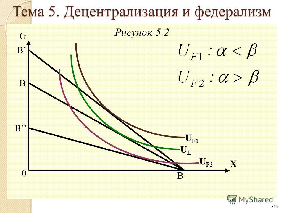 Рисунок 5.2 16 G B B B 0 B X U F2 ULUL U F1 Тема 5. Децентрализация и федерализм