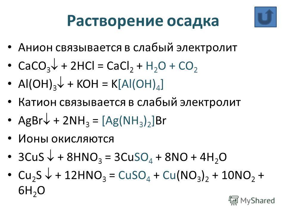 Растворение осадка Анион связывается в слабый электролит CaCO 3 + 2HCl = CaCl 2 + H 2 O + CO 2 Al(OH) 3 + KOH = K[Al(OH) 4 ] Катион связывается в слабый электролит AgBr + 2NH 3 = [Ag(NH 3 ) 2 ]Br Ионы окисляются 3CuS + 8HNO 3 = 3CuSO 4 + 8NO + 4H 2 O