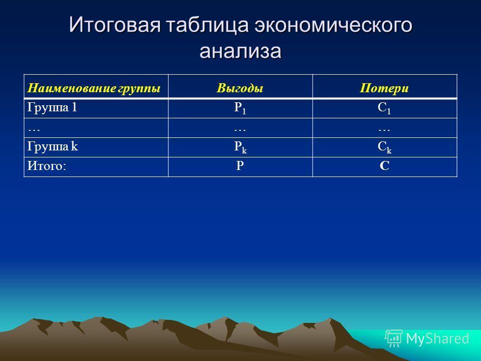 Итоговая таблица экономического анализа Наименование группыВыгодыПотери Группа 1Р1Р1 С1С1 ……… Группа kРkРk СkСk Итого:РС
