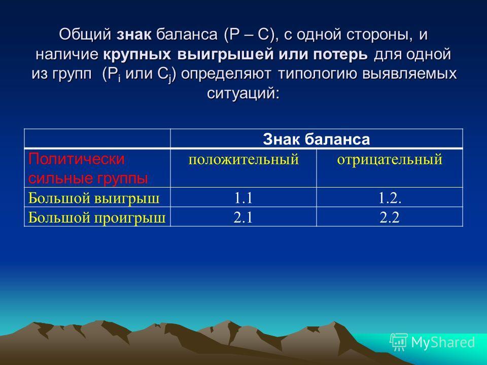 Общий знак баланса (Р – С), с одной стороны, и наличие крупных выигрышей или потерь для одной из групп (Р i или C j ) определяют типологию выявляемых ситуаций: Знак баланса Политически сильные группы положительныйотрицательный Большой выигрыш1.11.2.