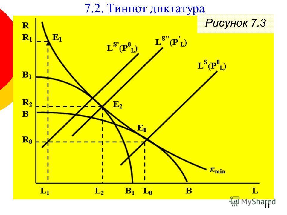 11 7.2. Тинпот диктатура Рисунок 7.3