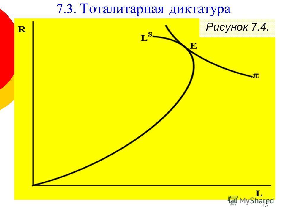 13 Рисунок 7.4. 7.3. Тоталитарная диктатура