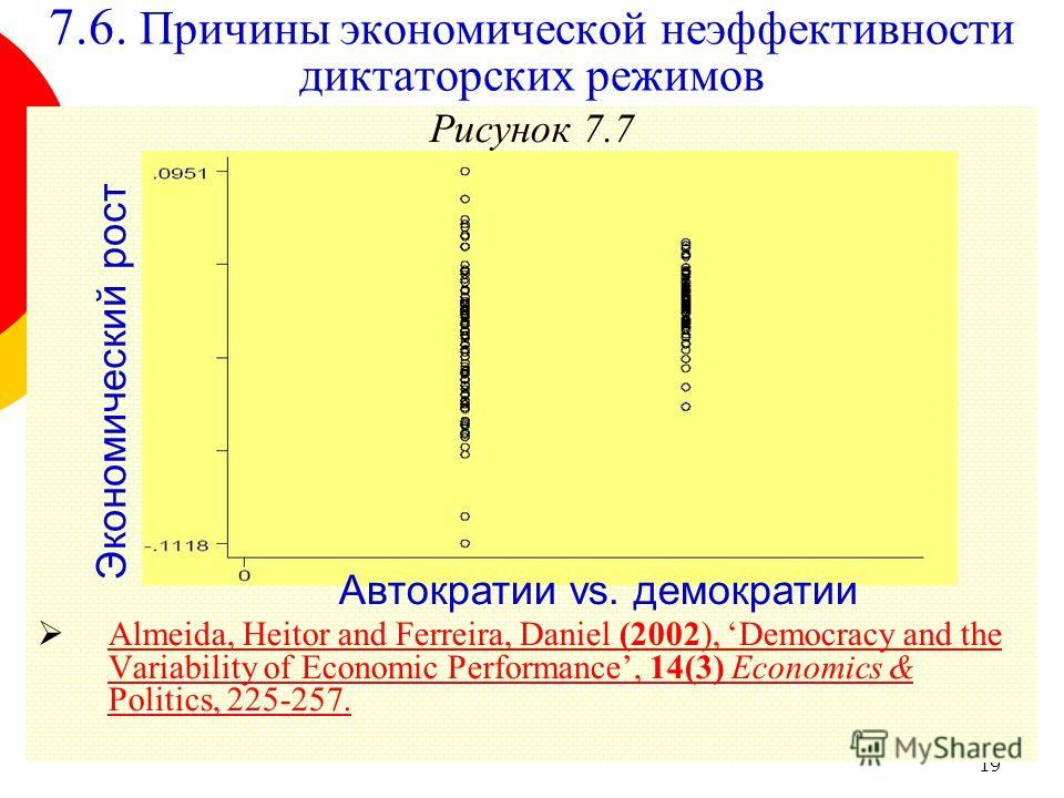 19 Рисунок 7.7 Almeida, Heitor and Ferreira, Daniel (2002), Democracy and the Variability of Economic Performance, 14(3) Economics & Politics, 225-257. Almeida, Heitor and Ferreira, Daniel (2002), Democracy and the Variability of Economic Performance