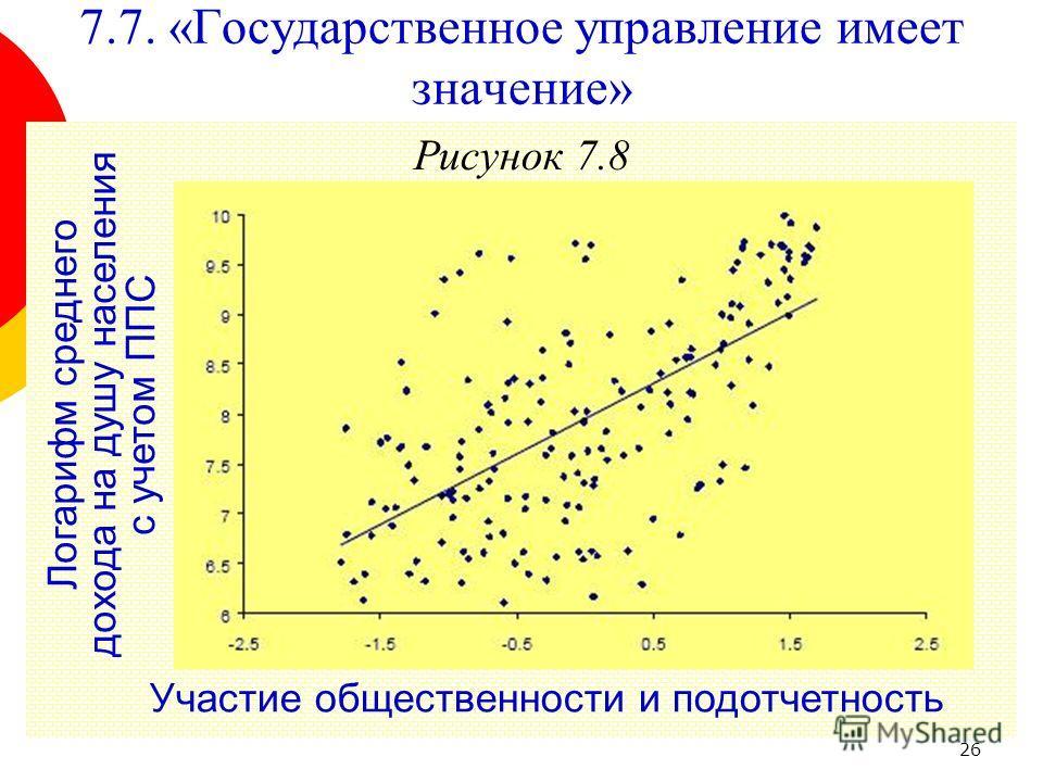 26 Рисунок 7.8 Участие общественности и подотчетность Логарифм среднего дохода на душу населения с учетом ППС 7.7. «Государственное управление имеет значение»