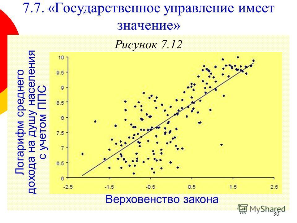 30 Рисунок 7.12 Верховенство закона Логарифм среднего дохода на душу населения с учетом ППС 7.7. «Государственное управление имеет значение»
