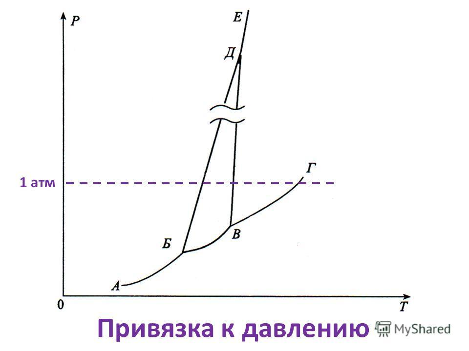 Привязка к давлению 1 атм