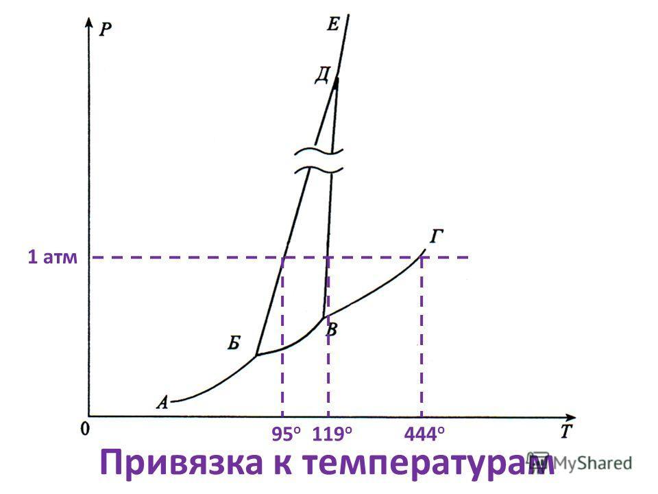 Привязка к температурам 1 атм 95 о 119 о 444 о