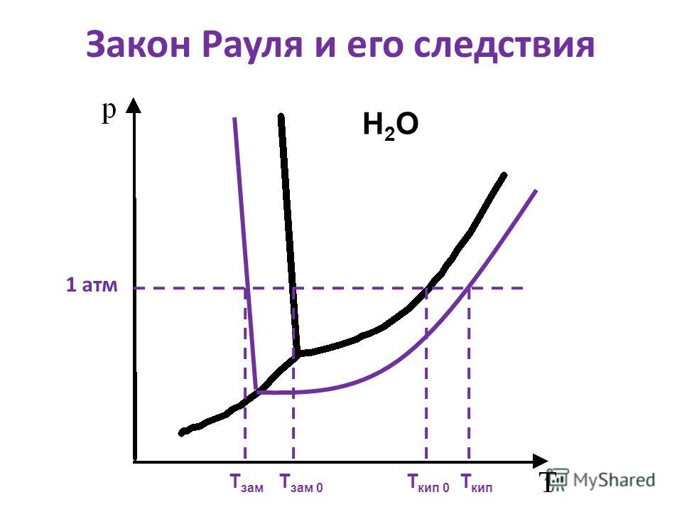 Закон Рауля и его следствия 1 атм Н2ОН2О Т зам Т зам 0 Т кип 0 Т кип
