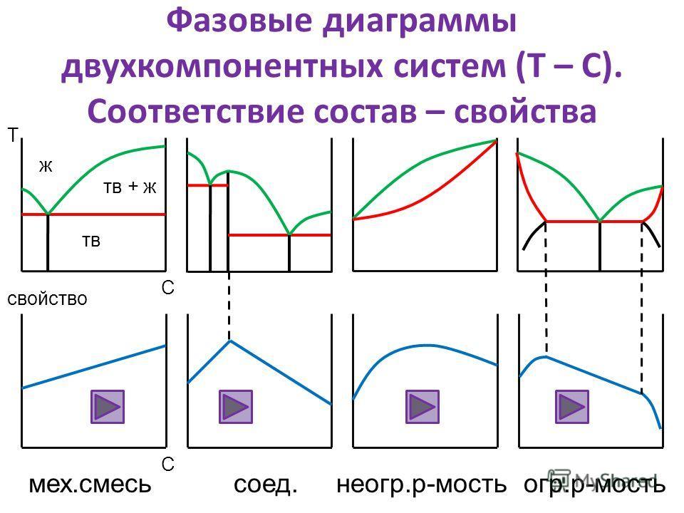 Фазовые диаграммы двухкомпонентных систем (Т – С). Соответствие состав – свойства мех.смесьсоед. неогр.р-мость огр.р-мость тв ж тв + ж Т С С свойство