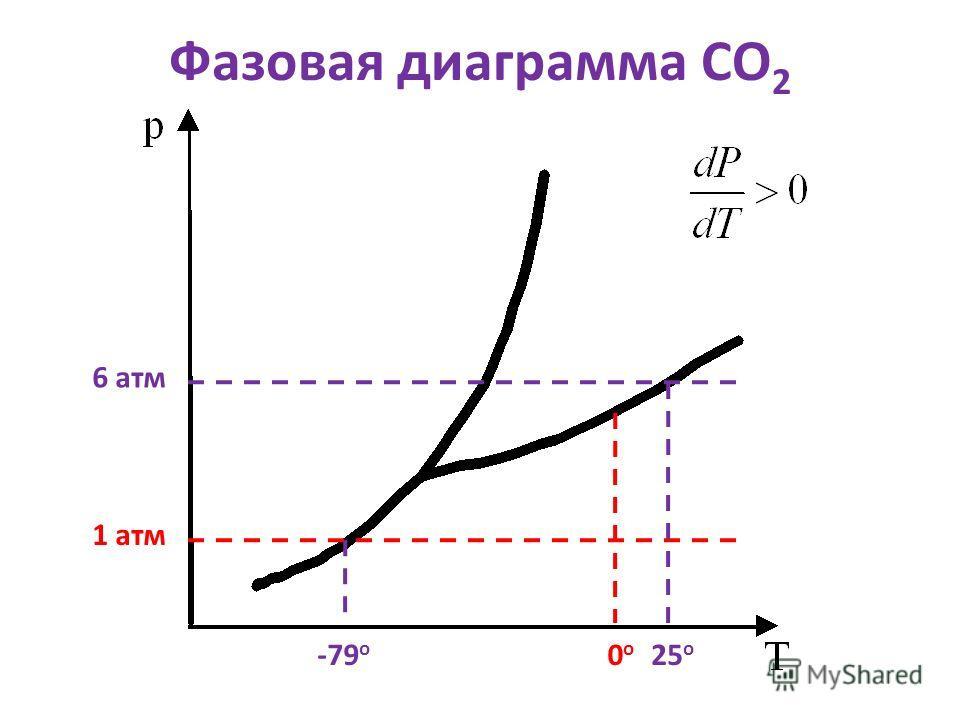 Фазовая диаграмма СО 2 1 атм -79 о 6 атм 25 о 0о0о