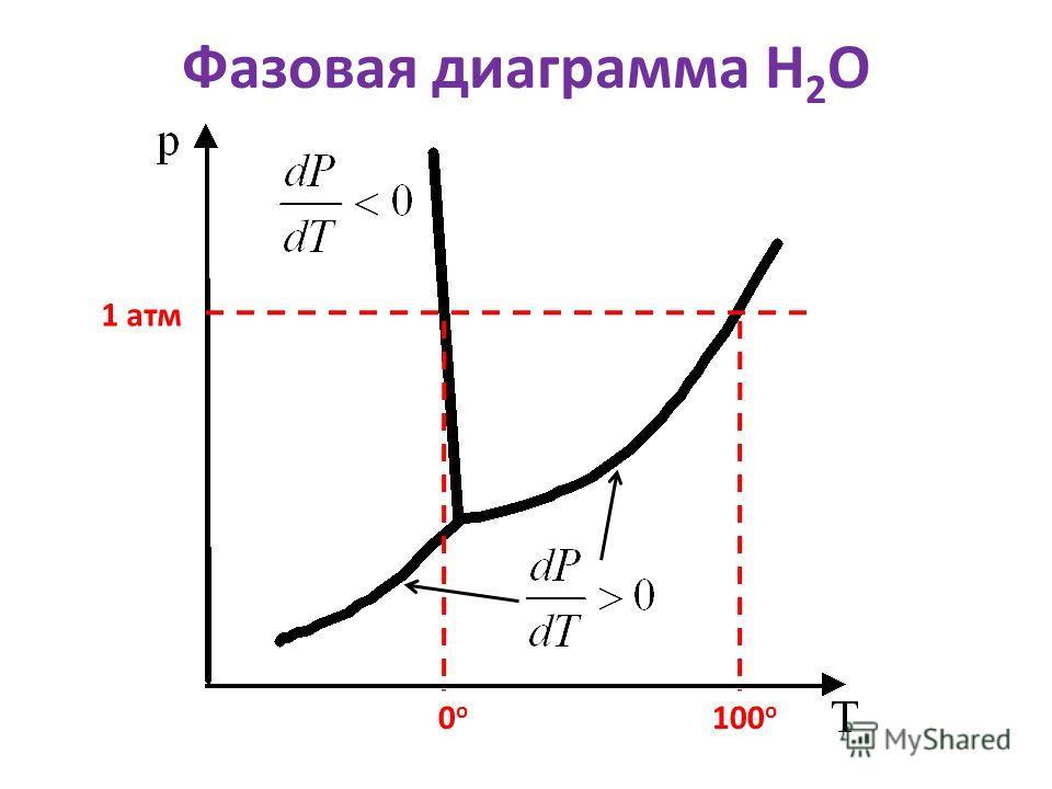 Фазовая диаграмма Н 2 О 1 атм 0о0о 100 о