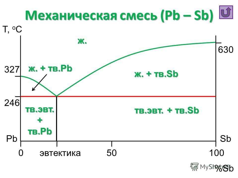 Механическая смесь (Pb – Sb) Т, o C %Sb PbSb 050100 630 327 246 эвтектика ж. ж. + тв.Sb ж. + тв.Pb тв.эвт. + тв.Sb тв.эвт. + тв.Pb