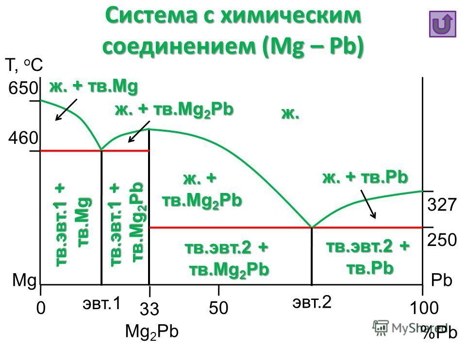 Система с химическим соединением (Mg – Pb) Т, o C %Pb MgPb 050100 327 650 250 460 33 Mg 2 Pb эвт.1 эвт.2 ж. ж. + тв.Mg 2 Pb ж. + тв.Pb ж. + тв.Mg 2 Pb ж. + тв.Mg тв.эвт.2 + тв.Pb тв.Pb тв.эвт.2 + тв.Mg 2 Pb тв.Mg 2 Pb тв.эвт. 1 + тв. Mg 2 Pb тв. Mg 2
