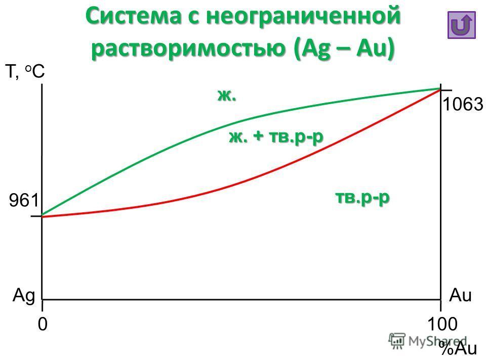 Система с неограниченной растворимостью (Ag – Au) Т, o C %Au AgAu 0100 1063 961 ж. тв.р-р ж. + тв.р-р