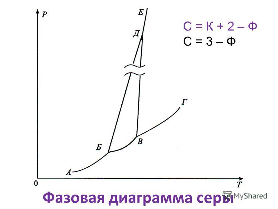 Фазовая диаграмма серы С = К + 2 – Ф С = 3 – Ф