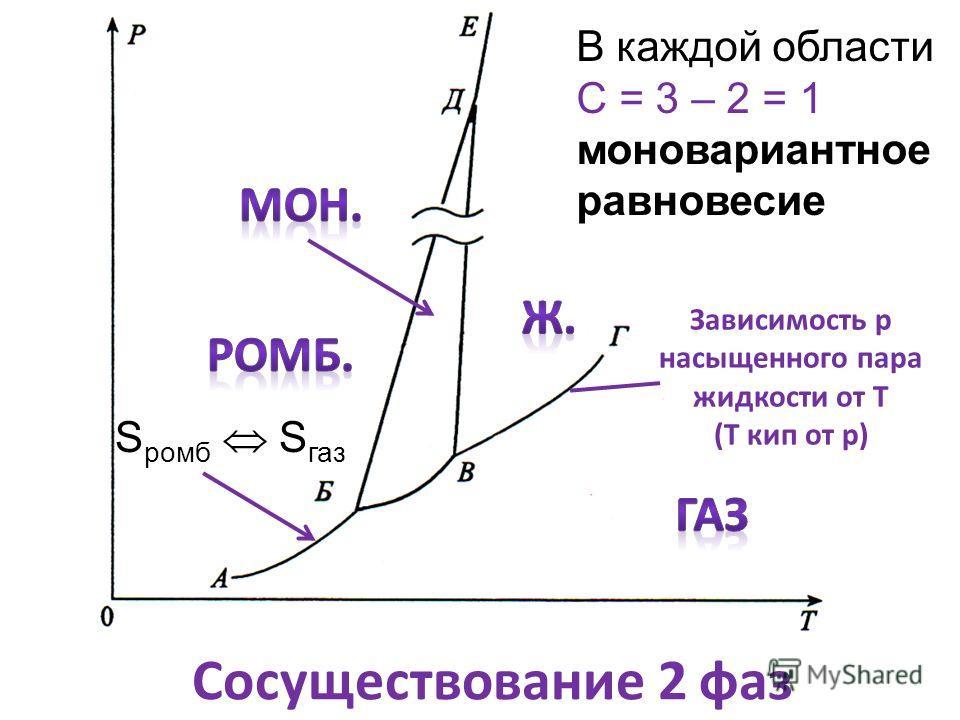 Зависимость р насыщенного пара жидкости от Т (Т кип от р) Сосуществование 2 фаз В каждой области С = 3 – 2 = 1 моновариантное равновесие S ромб S газ