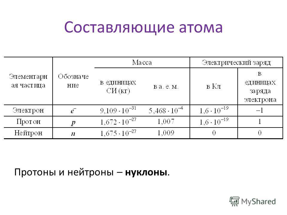 Составляющие атома Протоны и нейтроны – нуклоны.