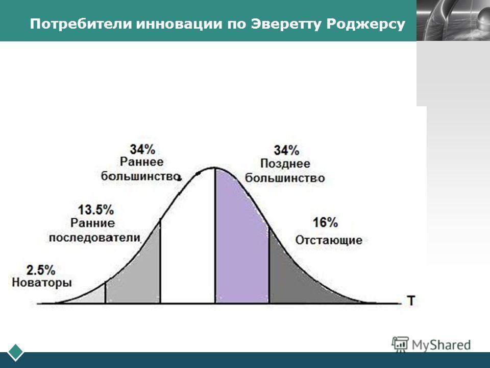 LOGO Потребители инновации по Эверетту Роджерсу