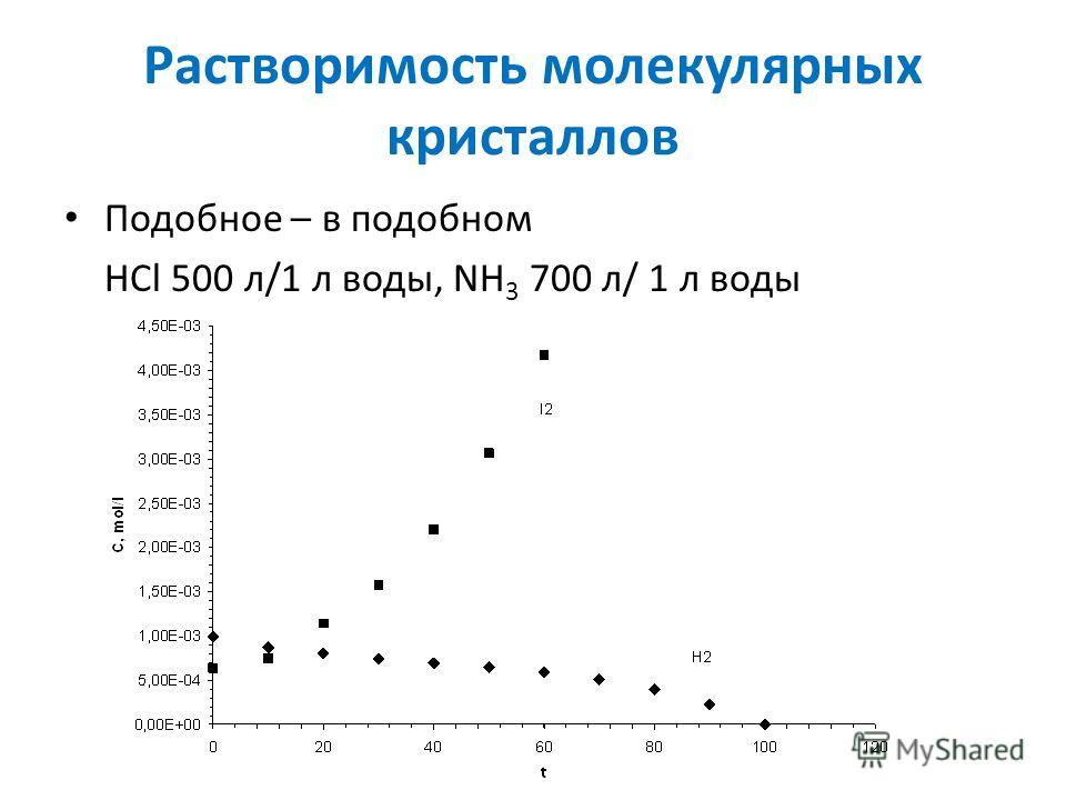 Растворимость молекулярных кристаллов Подобное – в подобном HCl 500 л/1 л воды, NH 3 700 л/ 1 л воды