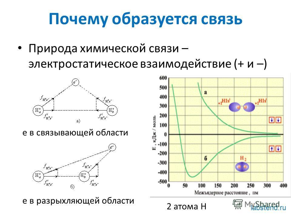 Почему образуется связь Природа химической связи – электростатическое взаимодействие (+ и –) е в связывающей области е в разрыхляющей области 2 атома Н labstend.ru