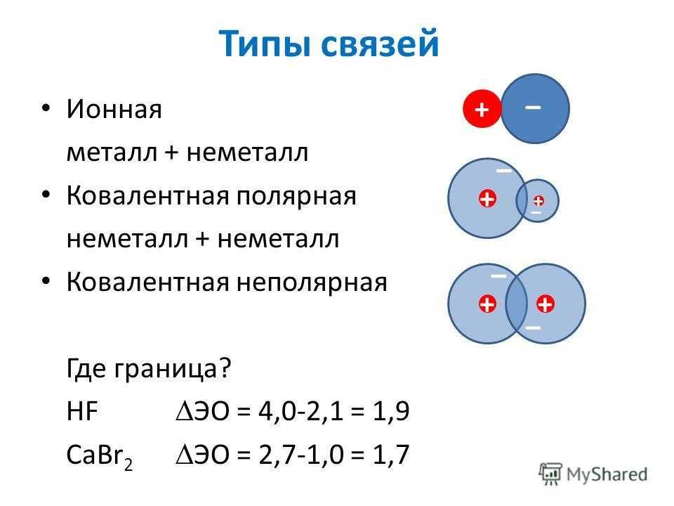Типы связей Ионная металл + неметалл Ковалентная полярная неметалл + неметалл Ковалентная неполярная Где граница? HF ЭО = 4,0-2,1 = 1,9 CaBr 2 ЭО = 2,7-1,0 = 1,7 + – ++ – – + + – –