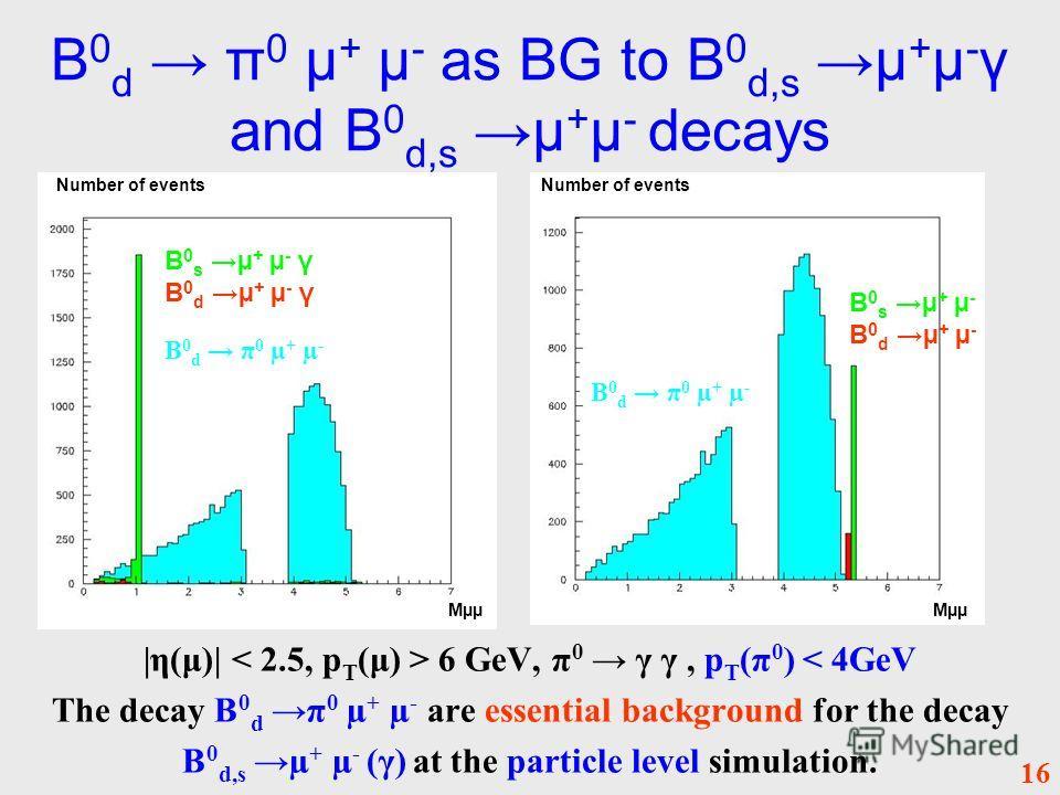 B 0 d π 0 µ + µ - as BG to B 0 d,s µ + µ - γ and B 0 d,s µ + µ - decays |η(μ)| 6 GeV, π 0 γ γ, p T (π 0 ) < 4GeV The decay B 0 d π 0 µ + µ - are essential background for the decay B 0 d,s µ + µ - (γ) at the particle level simulation. B 0 s µ + µ - B