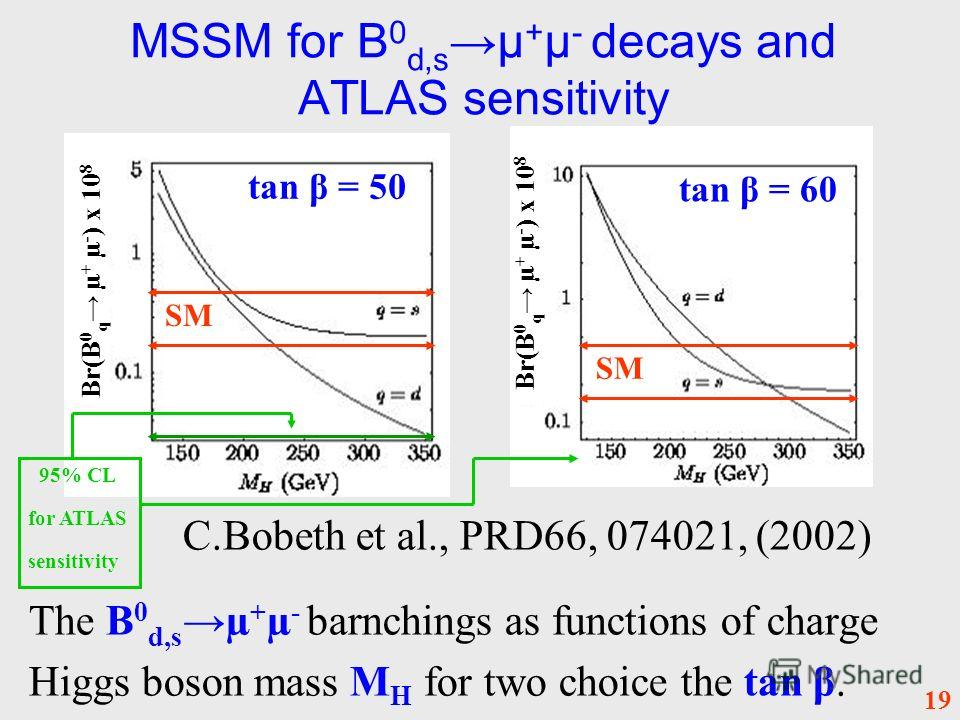 MSSM for B 0 d,s µ + µ - decays and ATLAS sensitivity C.Bobeth et al., PRD66, 074021, (2002) The B 0 d,s µ + µ - barnchings as functions of charge Higgs boson mass M H for two choice the tan β. 19 tan β = 50 tan β = 60 SM 95% CL for ATLAS sensitivity