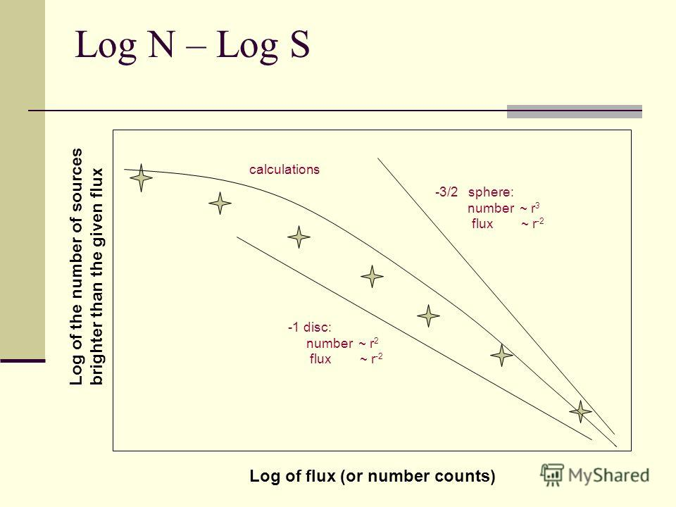 Log N – Log S Log of flux (or number counts) Log of the number of sources brighter than the given flux -3/2 sphere: number ~ r 3 flux ~ r -2 -1 disc: number ~ r 2 flux ~ r -2 calculations