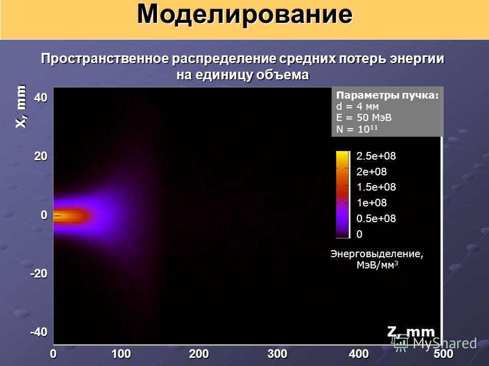 Моделирование X, mm Z, mm 40200-20-40 0 100 200 300 400 500 Пространственное распределение средних потерь энергии на единицу объема 2.5e+08 2e+081.5e+081e+080.5e+080 Энерговыделение, МэВ/мм 3 Параметры пучка: d = 4 мм E = 50 МэВ N = 10 11