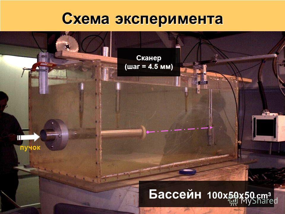 Схема эксперимента пучок Сканер (шаг = 4.5 мм) Бассейн 100x50x50 cm 3