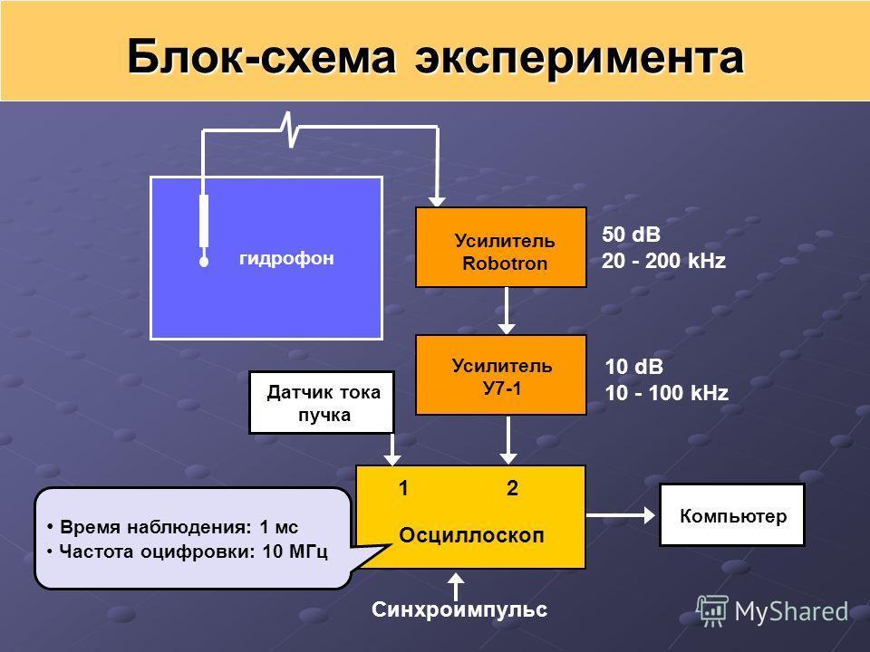 Блок-схема эксперимента Усилитель Robotron 50 dB 20 - 200 kHz гидрофон Датчик тока пучка Усилитель У7-1 10 dB 10 - 100 kHz Осциллоскоп Время наблюдения: 1 мс Частота оцифровки: 10 МГц Синхроимпульс 1 2 Компьютер