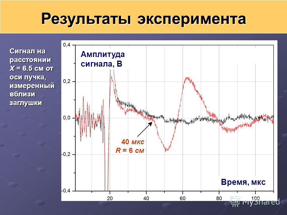 Сигнал на расстоянии X = 6.5 см от оси пучка, измеренный вблизи заглушки Результаты эксперимента Амплитуда сигнала, В Время, мкс 40 мкс R = 6 см