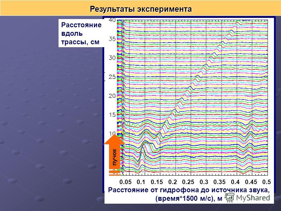 Результаты эксперимента 0.05 0.1 0.15 0.2 0.25 0.3 0.35 0.4 0.45 0.5 Расстояние от гидрофона до источника звука, (время*1500 м/с), м Расстояние вдоль трассы, см пучок