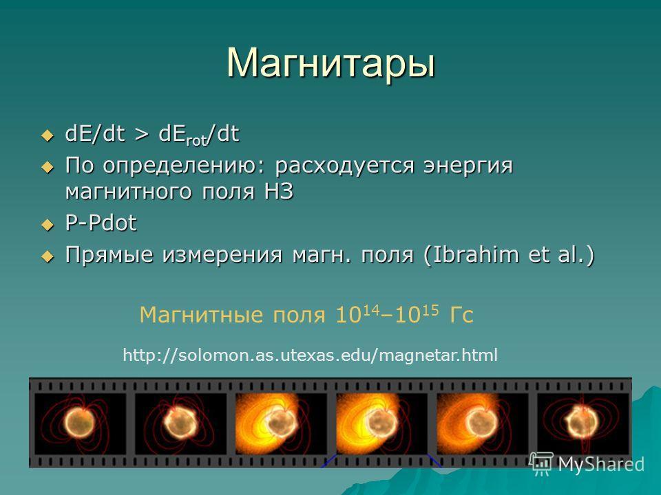 Магнитары dE/dt > dE rot /dt dE/dt > dE rot /dt По определению: расходуется энергия магнитного поля НЗ По определению: расходуется энергия магнитного поля НЗ P-Pdot P-Pdot Прямые измерения магн. поля (Ibrahim et al.) Прямые измерения магн. поля (Ibra