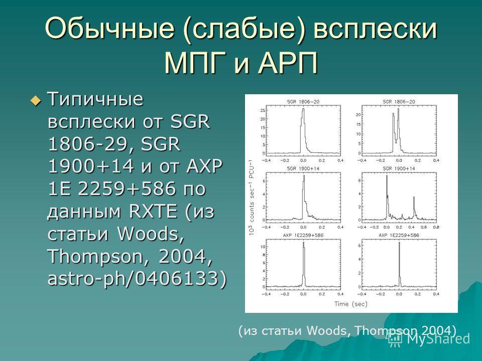 Обычные (слабые) всплески МПГ и АРП Типичные всплески от SGR 1806-29, SGR 1900+14 и от AXP 1E 2259+586 по данным RXTE (из статьи Woods, Thompson, 2004, astro-ph/0406133) Типичные всплески от SGR 1806-29, SGR 1900+14 и от AXP 1E 2259+586 по данным RXT