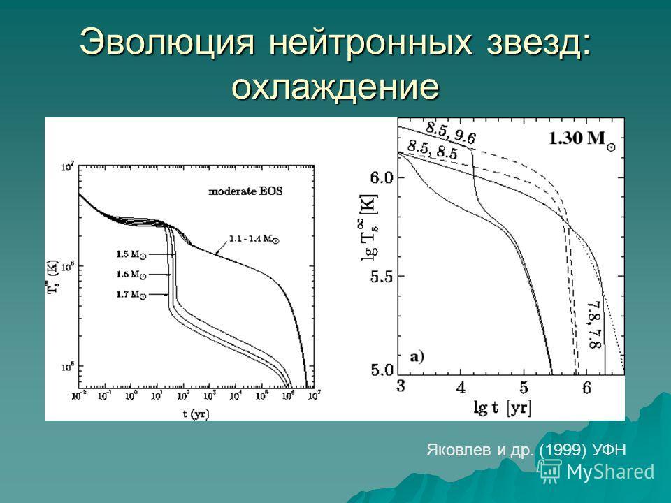 Эволюция нейтронных звезд: охлаждение Яковлев и др. (1999) УФН