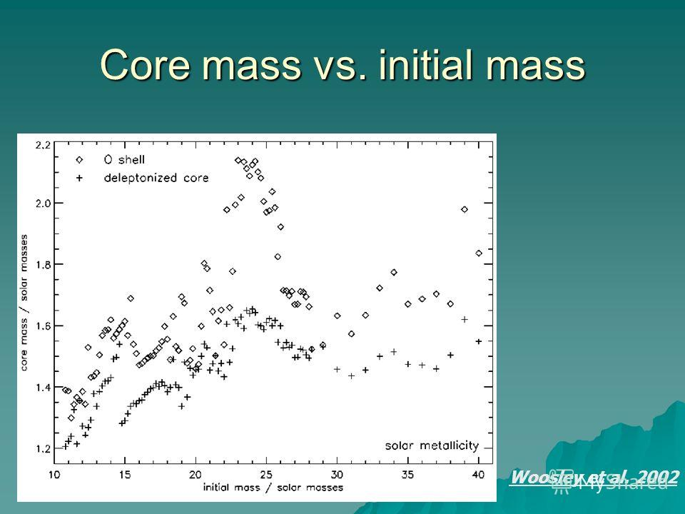 Woosley et al. 2002 Core mass vs. initial mass