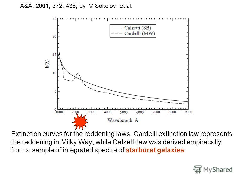 A&A, 2001, 372, 438, by V.Sokolov et al. Extinction curves for the reddening laws. Cardelli extinction law represents the reddening in Milky Way, while Calzetti law was derived empiracally from a sample of integrated spectra of starburst galaxies