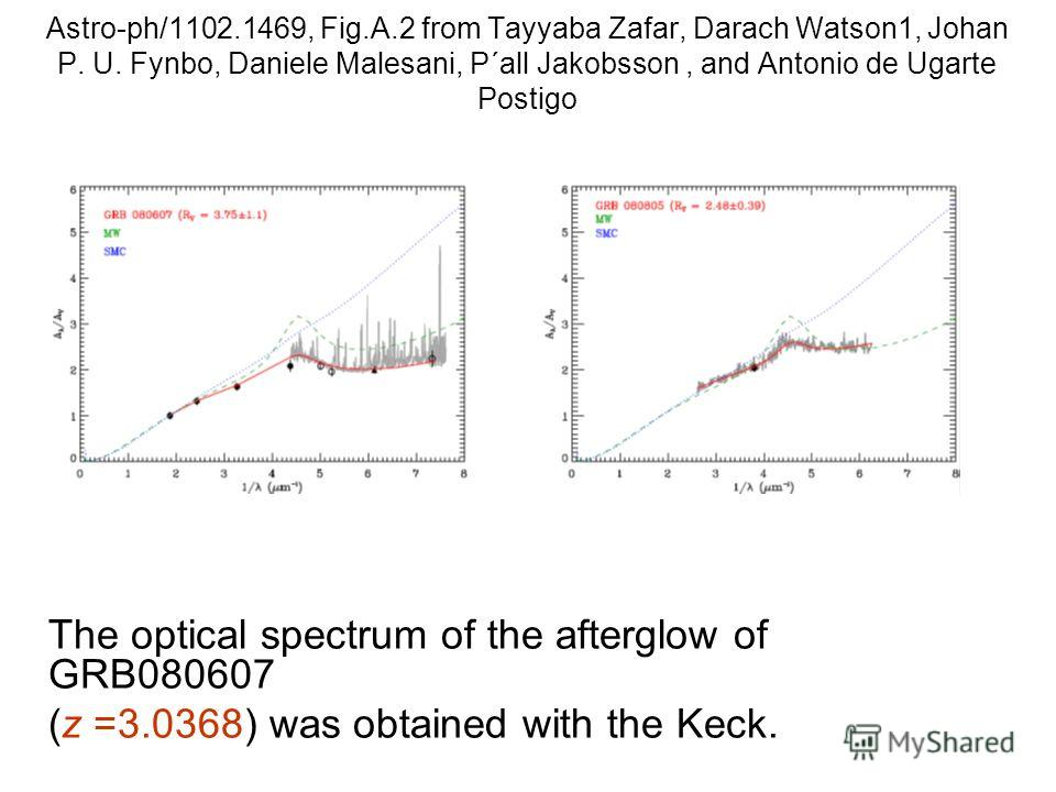 Astro-ph/1102.1469, Fig.A.2 from Tayyaba Zafar, Darach Watson1, Johan P. U. Fynbo, Daniele Malesani, P´all Jakobsson, and Antonio de Ugarte Postigo The optical spectrum of the afterglow of GRB080607 (z =3.0368) was obtained with the Keck.