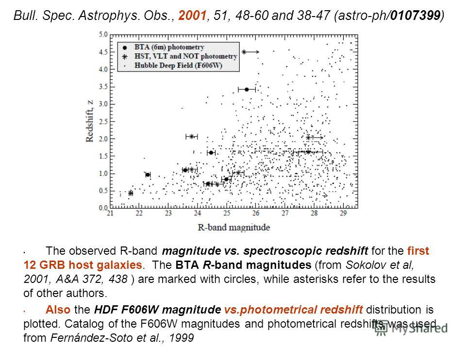 Bull. Spec. Astrophys. Obs., 2001, 51, 48-60 and 38-47 (astro-ph/0107399) The observed R-band magnitude vs. spectroscopic redshift for the first 12 GRB host galaxies. The BTA R-band magnitudes (from Sokolov et al, 2001, A&A 372, 438 ) are marked with