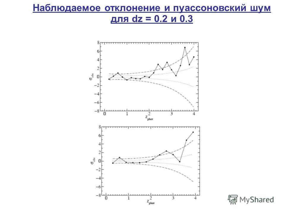 Наблюдаемое отклонение и пуассоновский шум для dz = 0.2 и 0.3