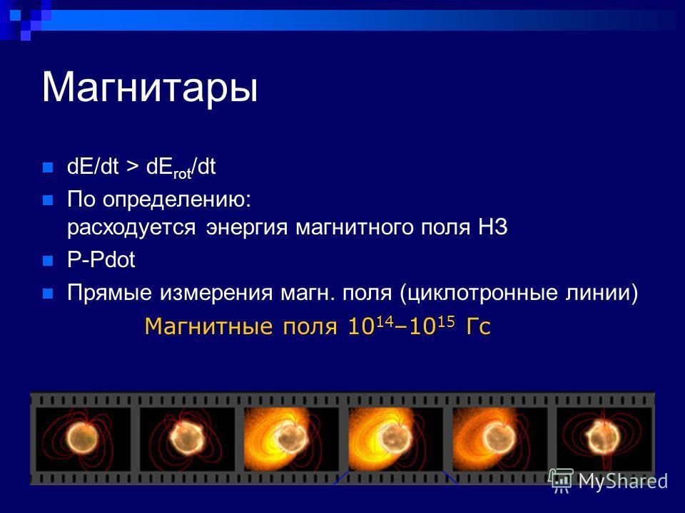 Магнитары dE/dt > dE rot /dt По определению: расходуется энергия магнитного поля НЗ P-Pdot Прямые измерения магн. поля (циклотронные линии) Магнитные поля 10 14 –10 15 Гс
