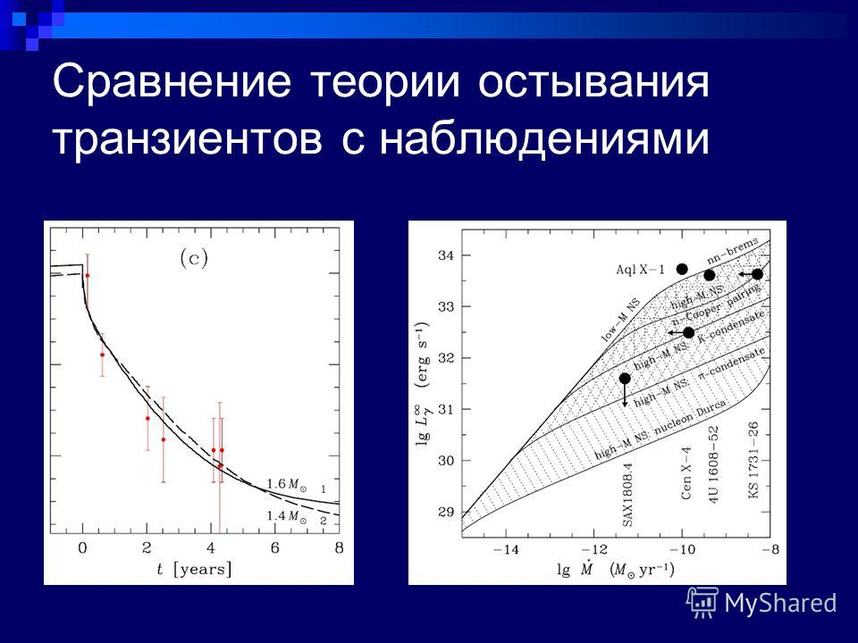 Сравнение теории остывания транзиентов с наблюдениями