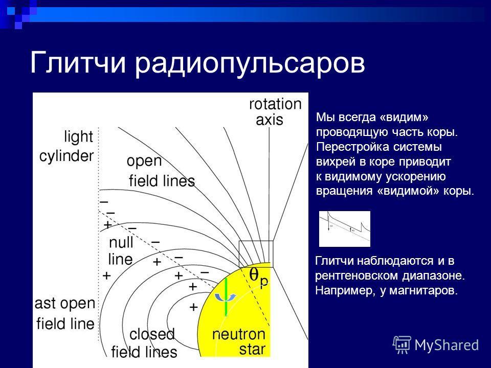 Глитчи радиопульсаров Мы всегда «видим» проводящую часть коры. Перестройка системы вихрей в коре приводит к видимому ускорению вращения «видимой» коры. Глитчи наблюдаются и в рентгеновском диапазоне. Например, у магнитаров.