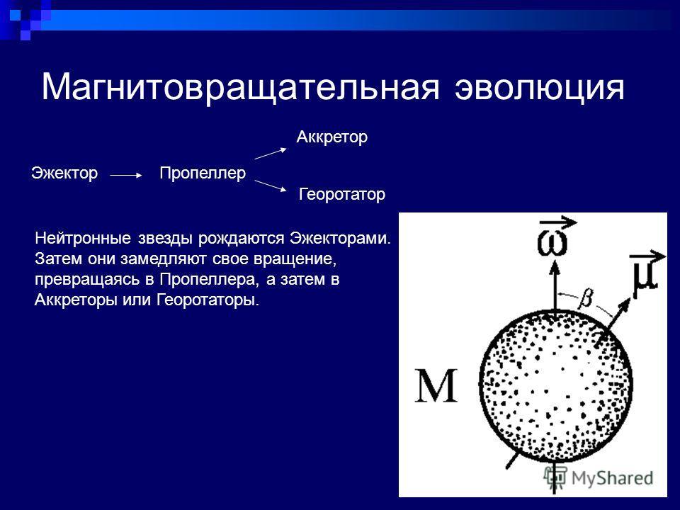 Магнитовращательная эволюция ЭжекторПропеллер Аккретор Георотатор Нейтронные звезды рождаются Эжекторами. Затем они замедляют свое вращение, превращаясь в Пропеллера, а затем в Аккреторы или Георотаторы.
