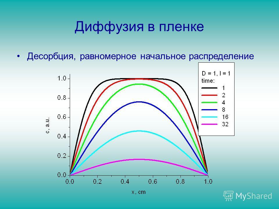 Диффузия в пленке Десорбция, равномерное начальное распределение