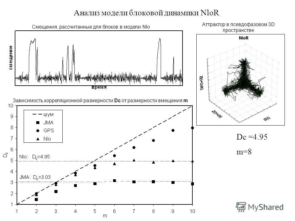 Анализ модели блоковой динамики NloR Аттрактор в псевдофазовом 3D пространстве Смещения, рассчитанные для блоков в модели Nlo Зависимость корреляционной размерности Dc от размерности вмещения m Dc =4.95 m=8